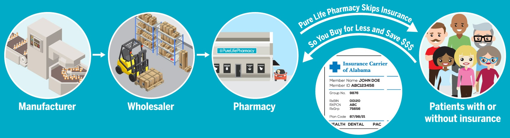 no-insurance-medicine-pure-life-compounding-pharmacy-alabama-daphne-fairhope-foley-mobile-alabama